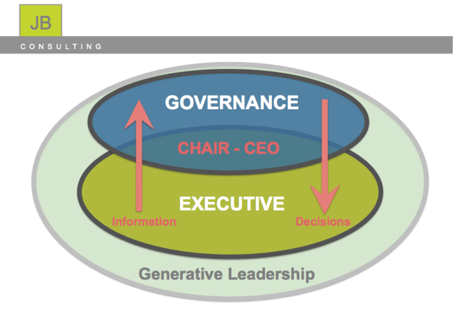 leadership and organisational dynamics mbl921 Leadership and organisational experience exponential growth only when its units and teams and departments are staffed by persons who understand what leadership means and who opportunities and threats) the strategic leader must understand the effects and dynamics of.