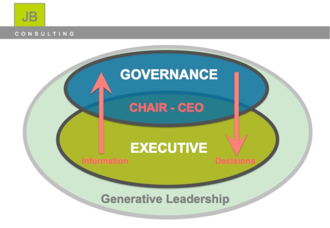 Governance & Generative Leadership